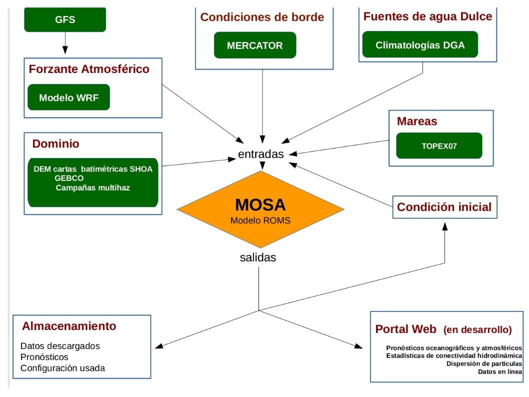 Operación diaria de MOSA-ROMS.