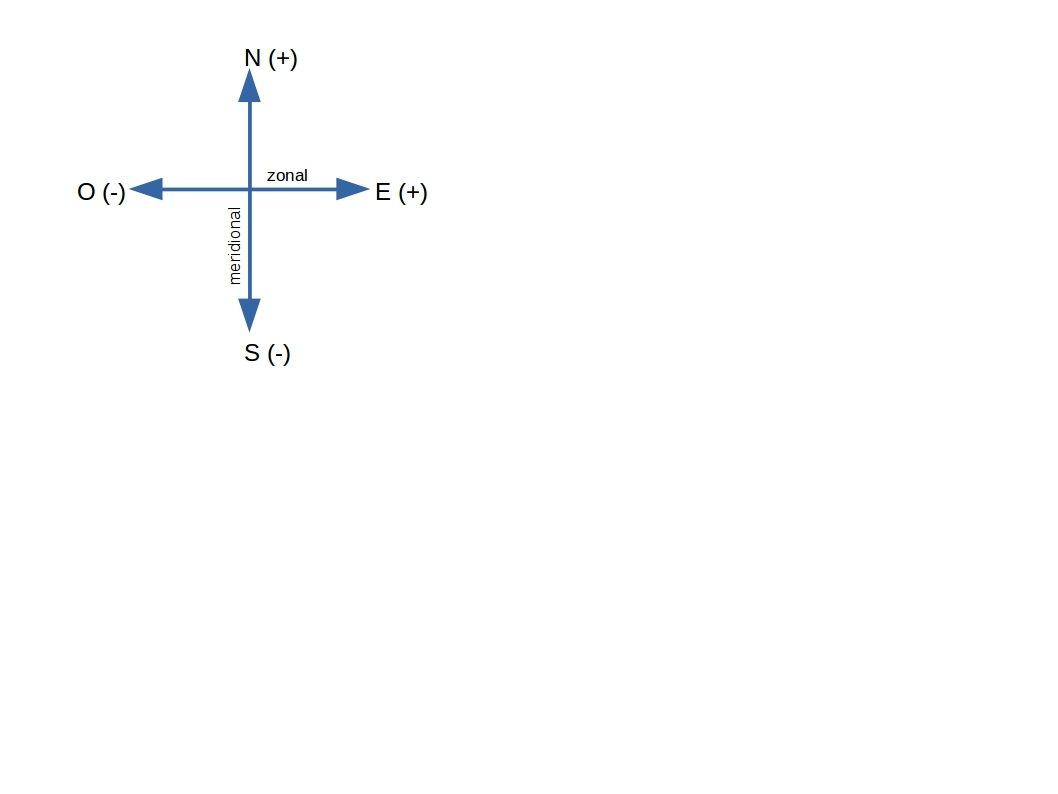 Figura 2. Diagrama de componentes ortogonales de la velocidad de la corriente